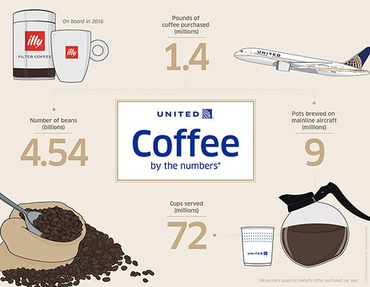 United Coffee Service
